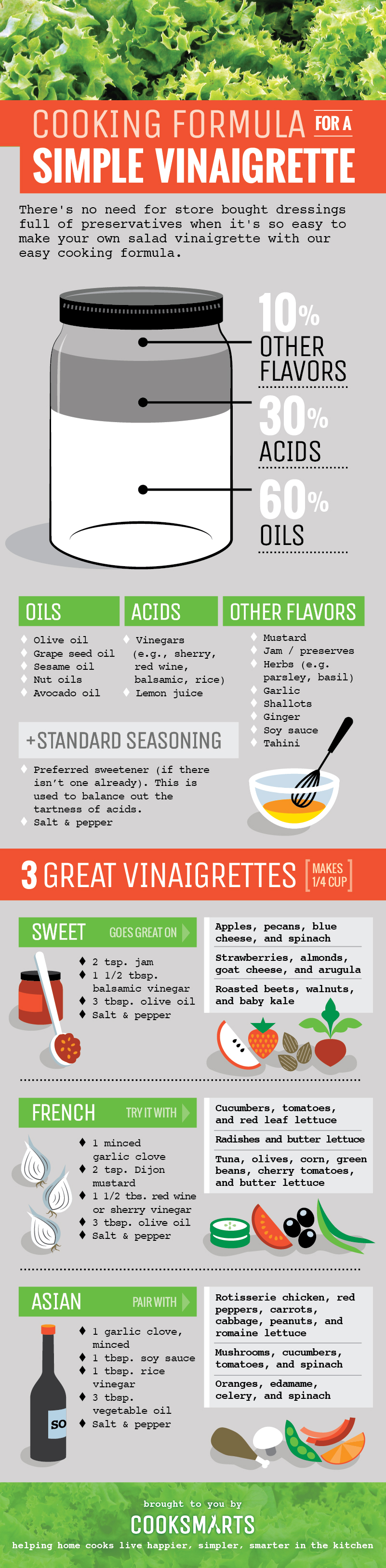Cooking Formulas for Salad Vinaigrettes via @cooksmarts #infographic